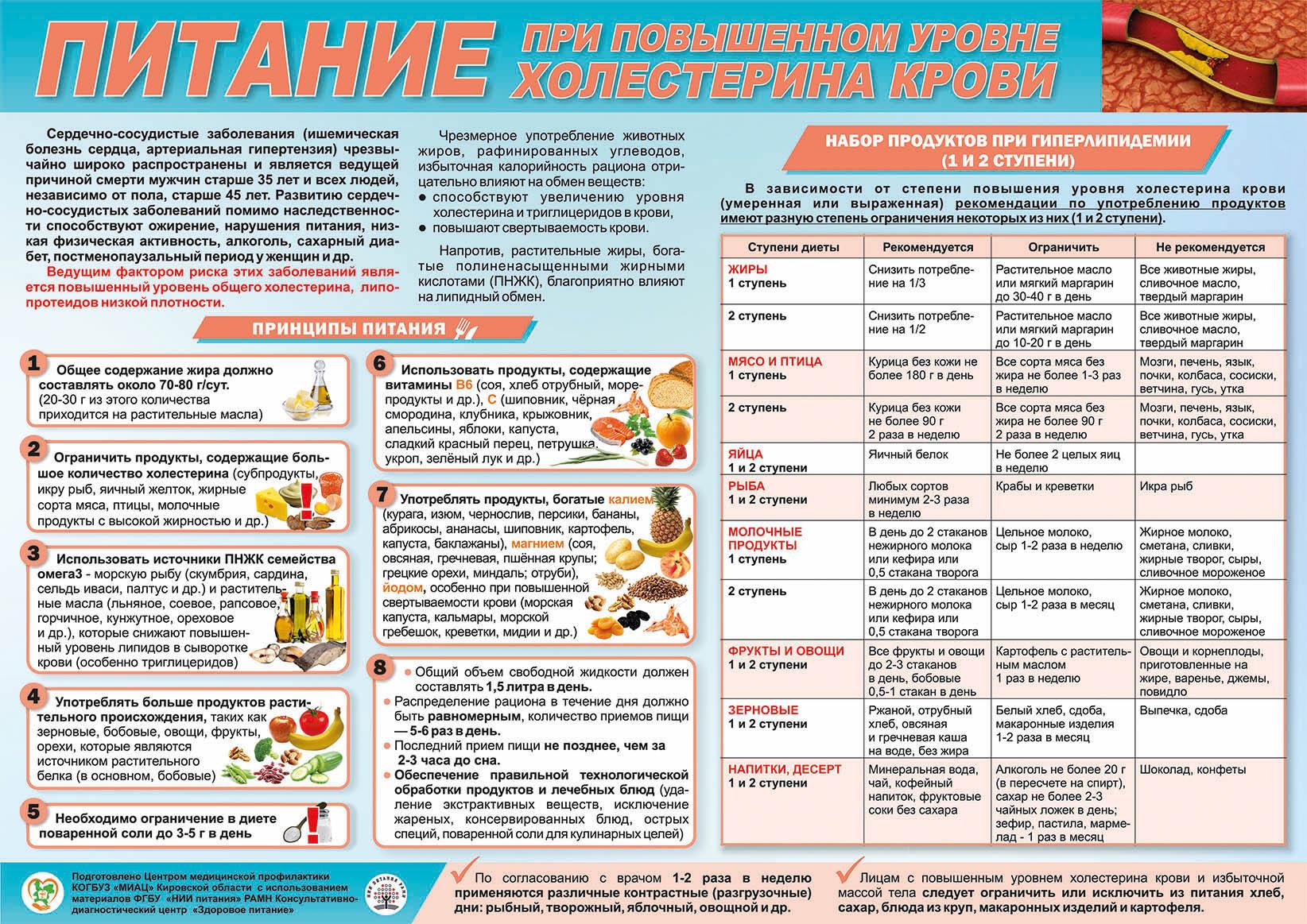 холестерин в крови при атеросклерозе